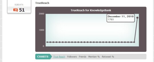 Klout, we take it all back…